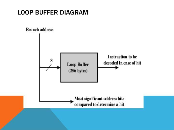 Loop Buffer Diagram