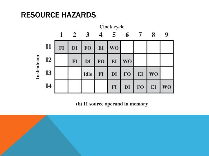 Resource Hazards