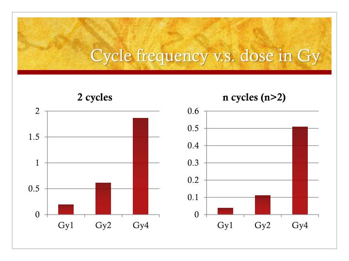 Cycle frequency
