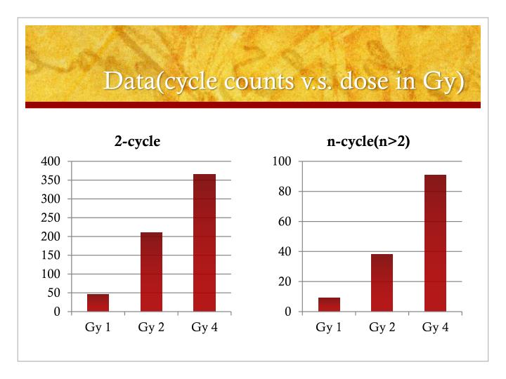 Data(cycle