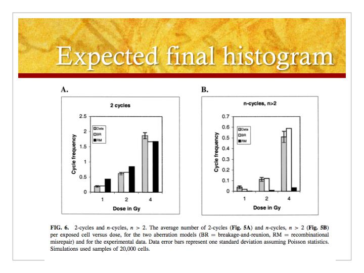 Expected final histogram