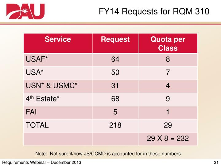 FY14 Requests for RQM 310