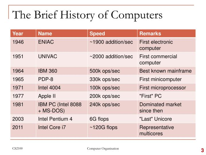 The brief history of computers