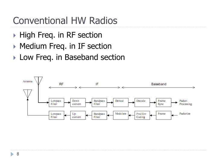 Conventional HW Radios