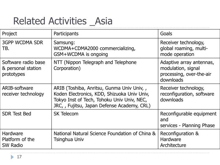 Related Activities _Asia