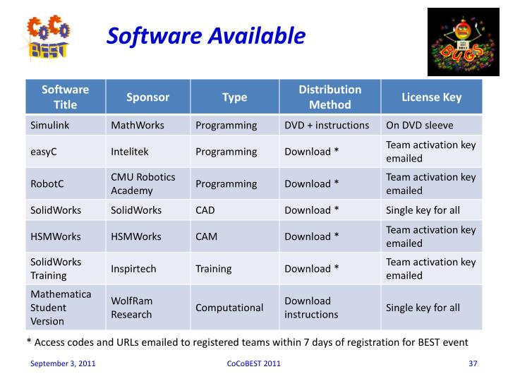 Software Available
