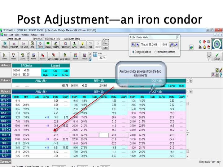 Post Adjustment—an iron condor