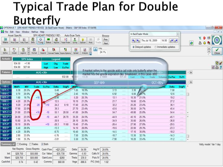 Typical Trade Plan for Double Butterfly
