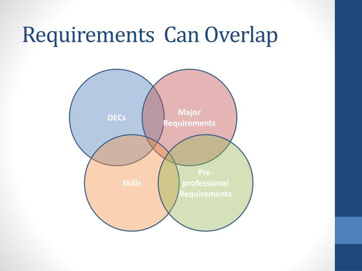 Requirements  Can Overlap