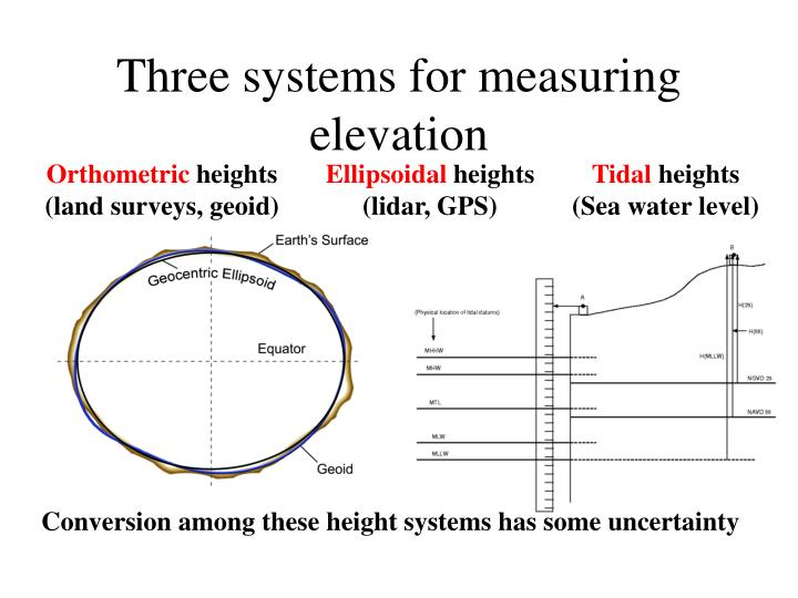 Three systems for measuring elevation