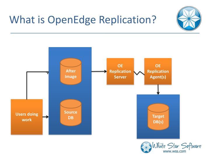 What is OpenEdge Replication?
