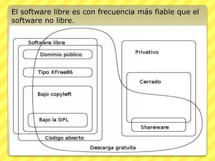 El software libre es con frecuenciamás fiableque el software no libre.