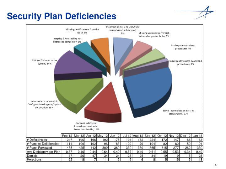 Security Plan Deficiencies