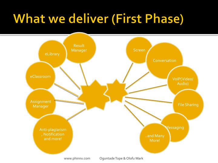 What we deliver (First Phase)