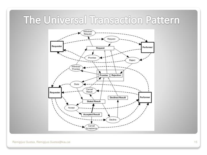 The Universal Transaction Pattern