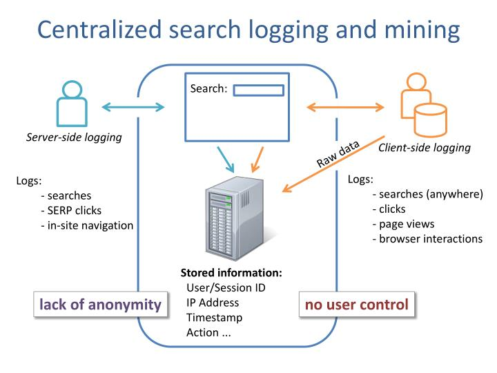 Centralized search logging and mining