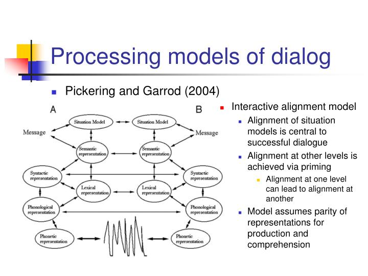 Processing models of dialog