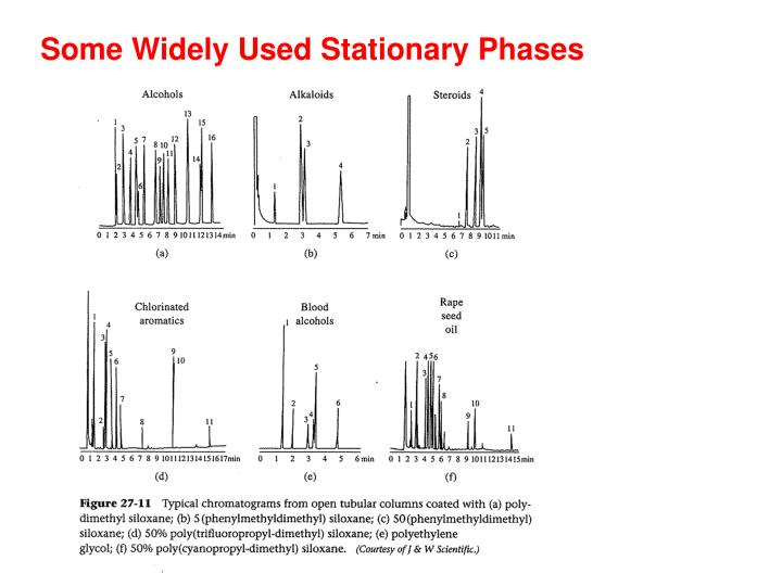Some Widely Used Stationary Phases