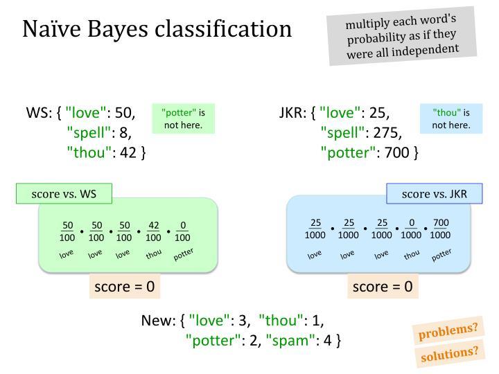 Naïve Bayes classification