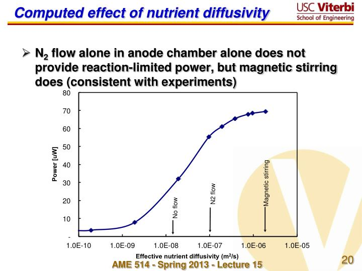 Computed effect of nutrient diffusivity
