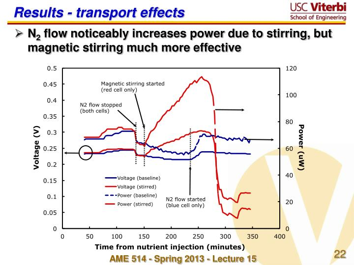 Results - transport effects