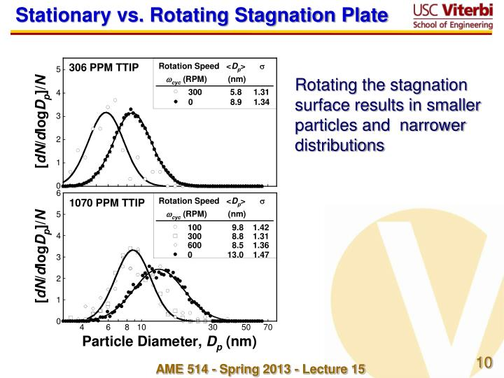 Stationary vs. Rotating Stagnation Plate