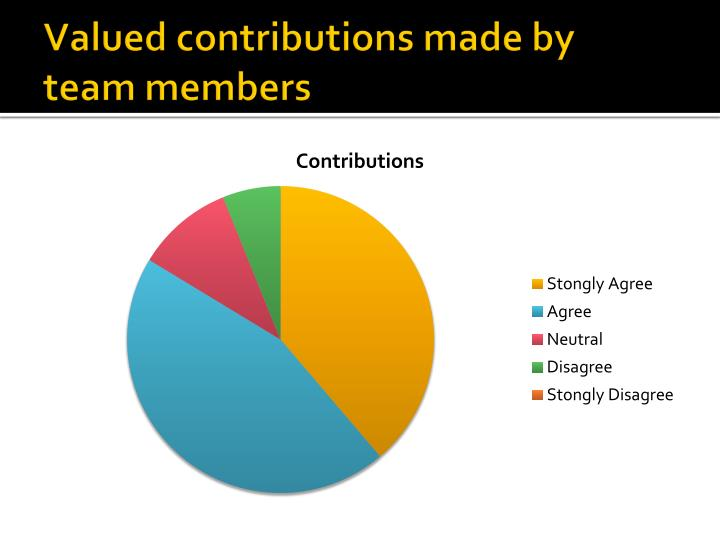 Valued contributions made by