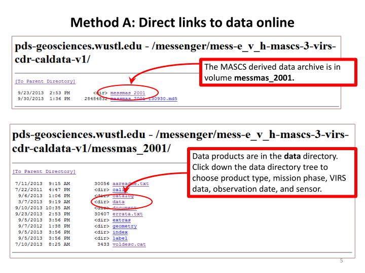 Method A: Direct links to data online