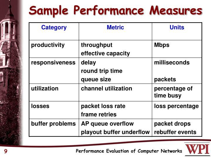 Sample Performance Measures