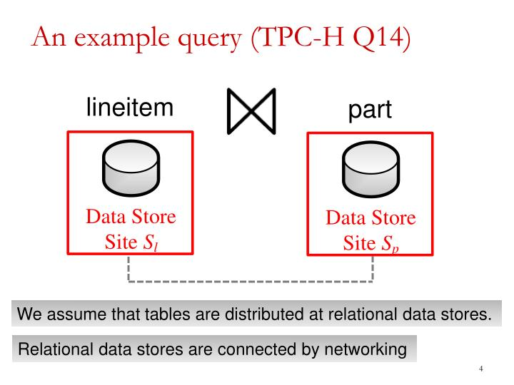 An example query (TPC-H Q14)