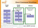omni command workflow