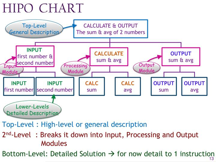 Ppt programming basics powerpoint presentation id1579810 hipo chart ccuart Choice Image