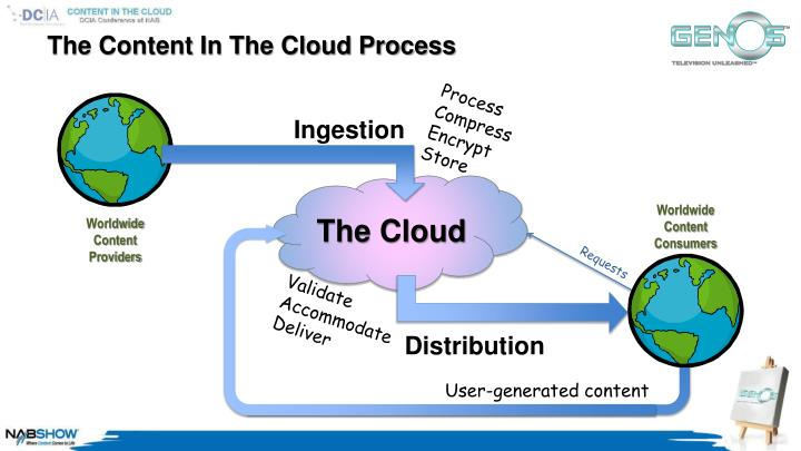 The Content In The Cloud Process