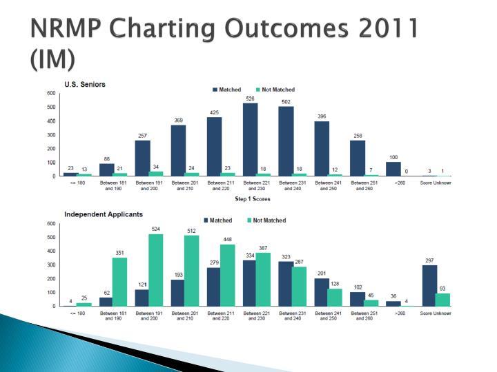 NRMP Charting Outcomes 2011 (IM)