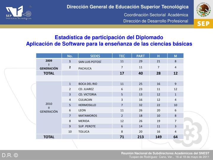 Estadística de participación del Diplomado