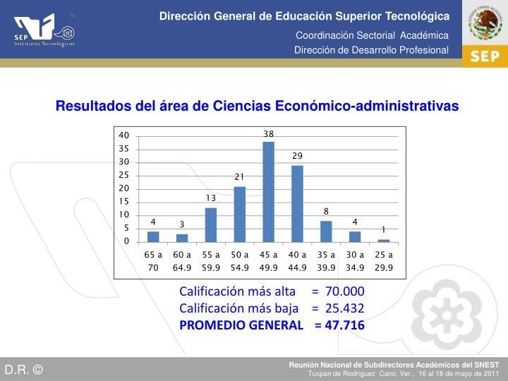 Resultados del área de Ciencias Económico-administrativas