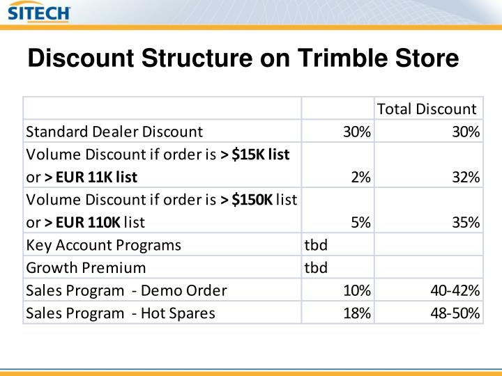 Discount Structure on Trimble Store