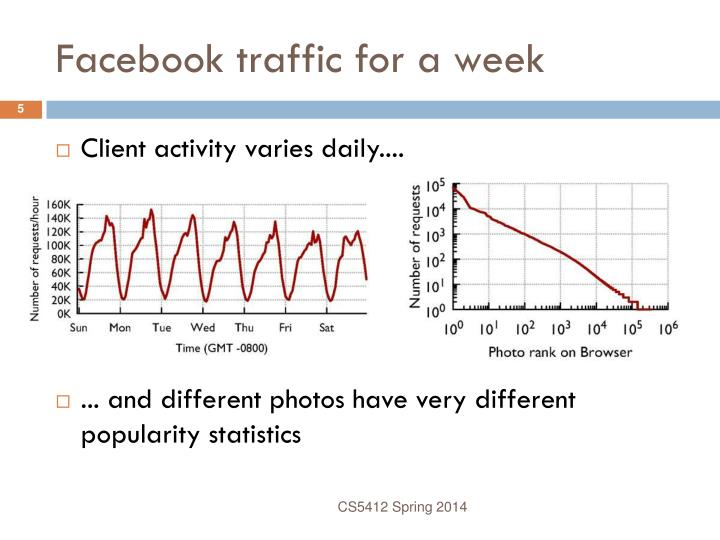 Facebook traffic for a week