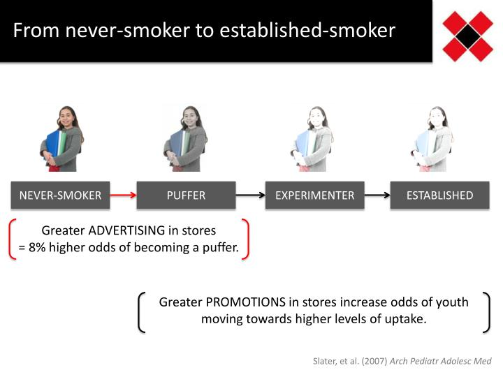 From never-smoker to established-smoker