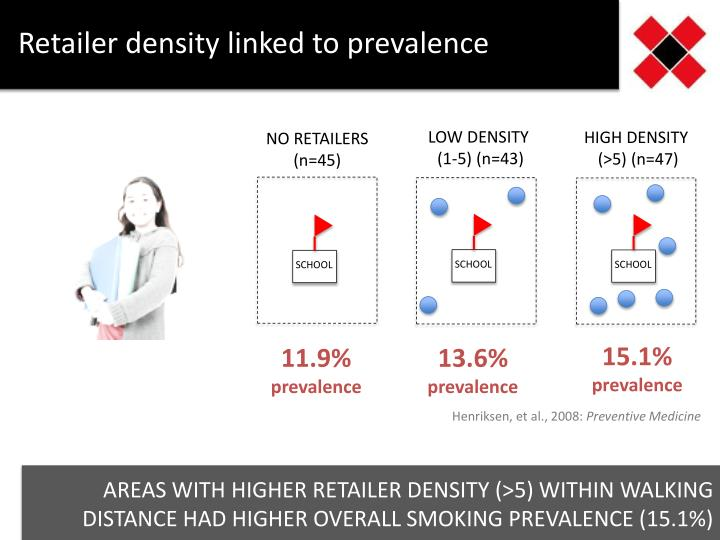 Retailer density linked to prevalence