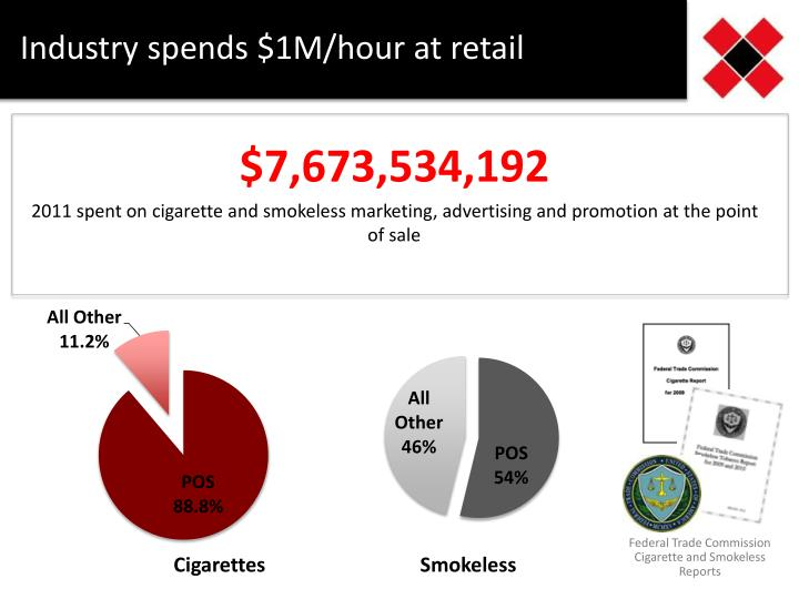 Industry spends $1M/hour at retail