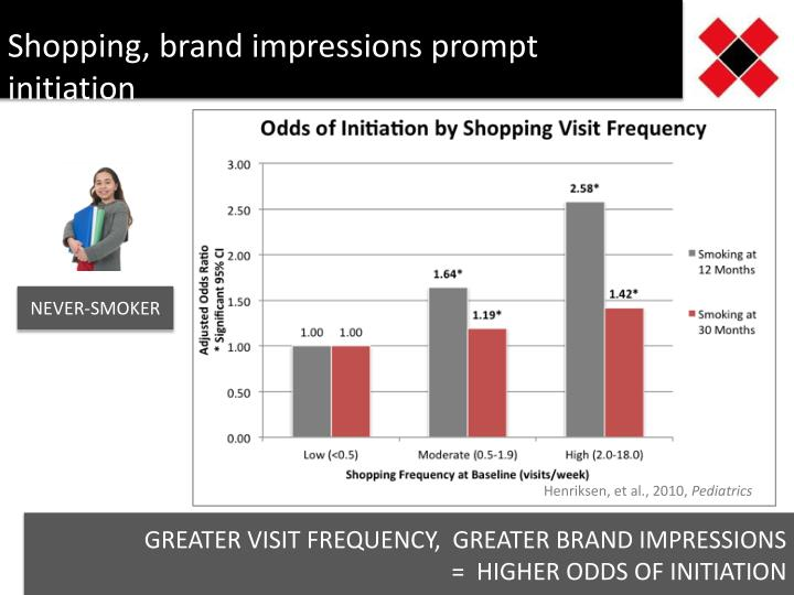 Shopping, brand impressions prompt initiation