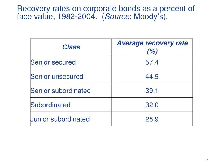 Recovery rates on corporate bonds as a percent of face value, 1982-2004.  (