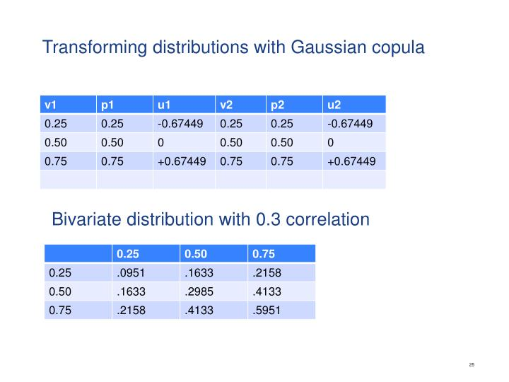 Transforming distributions with Gaussian copula