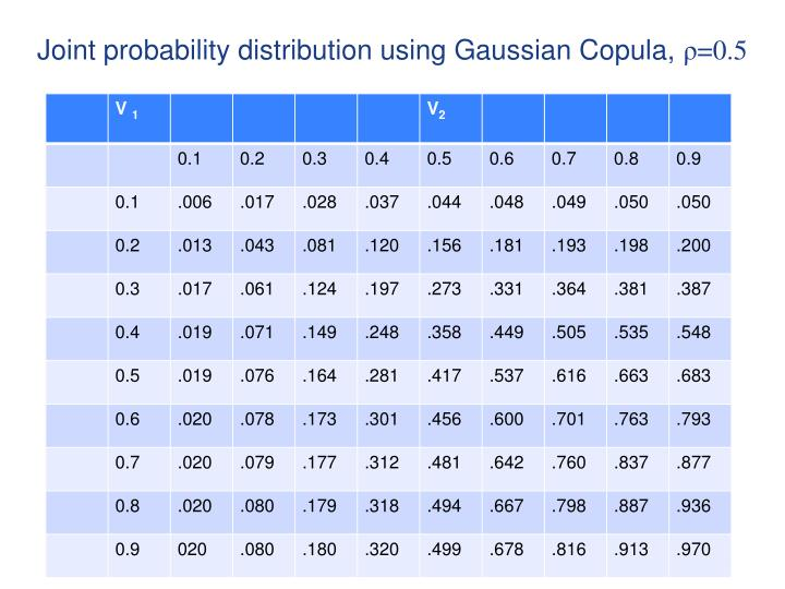 Joint probability distribution using Gaussian Copula,