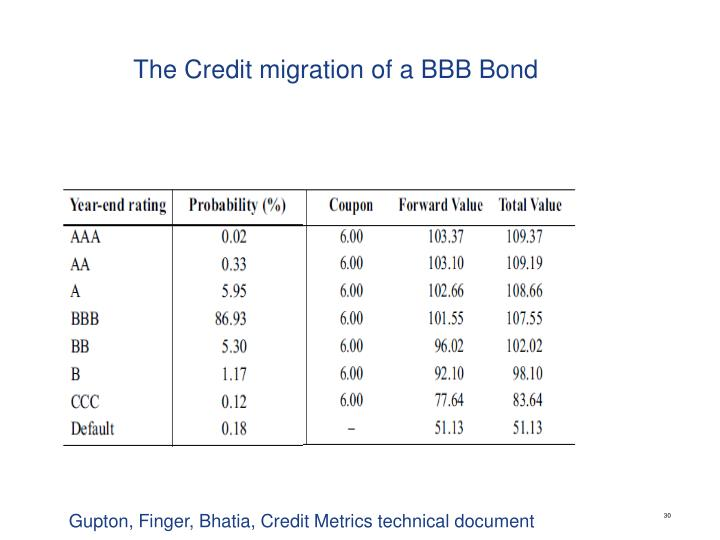 The Credit migration of a BBB Bond