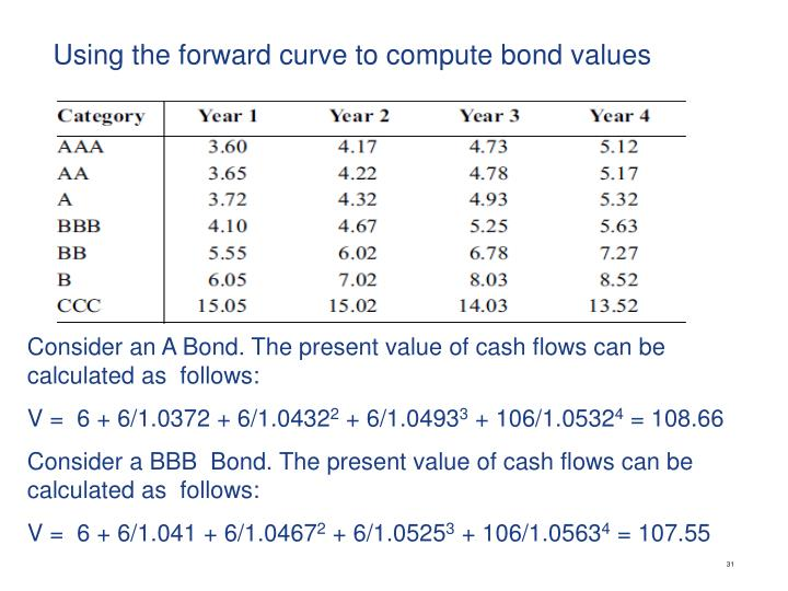 Using the forward curve to compute bond values