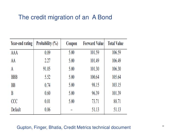 The credit migration of an  A Bond