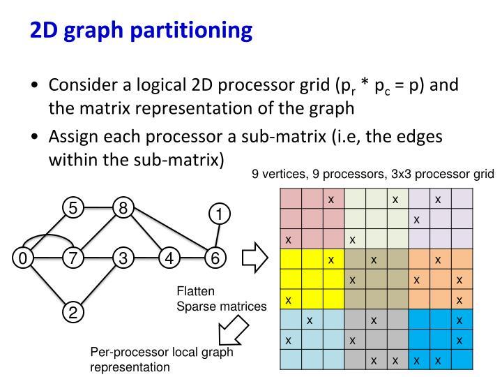 2D graph partitioning