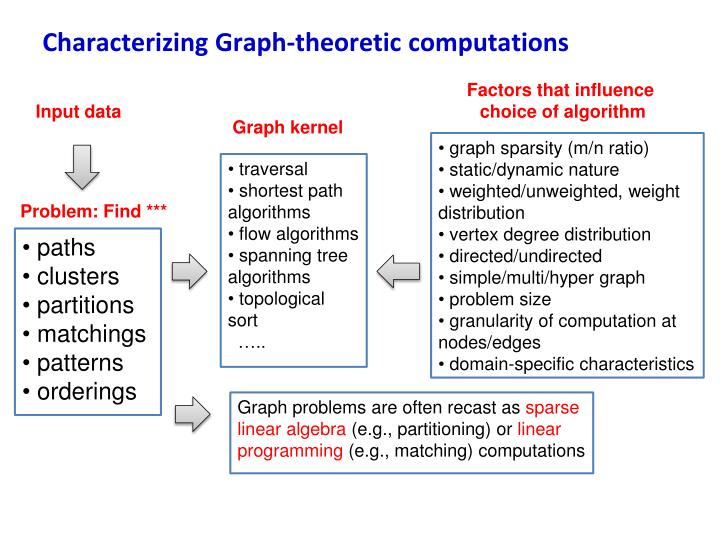 Characterizing Graph-theoretic computations